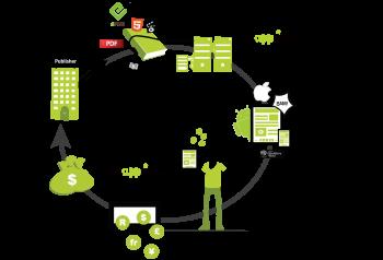Diagrama sobre la forma de trabajo que ofrece la propia web de Snapplify
